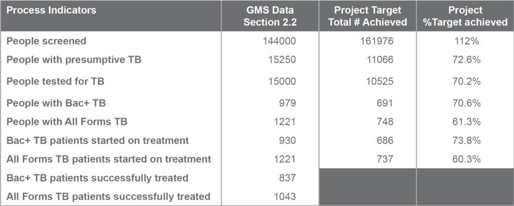 Project Process Indicators